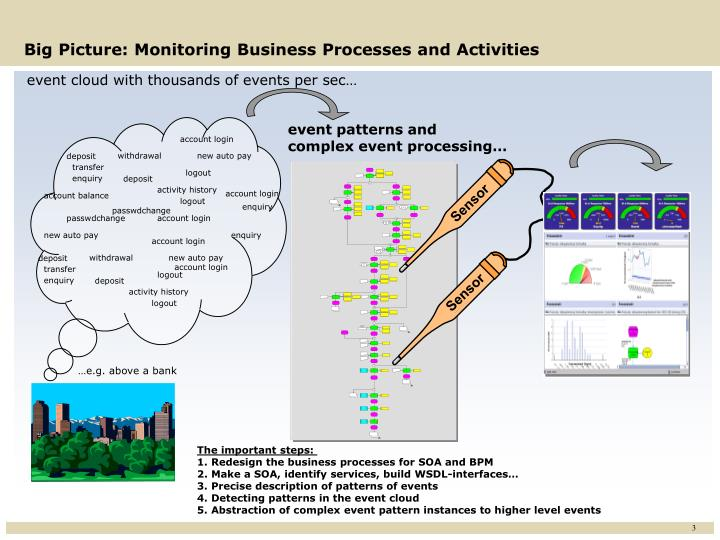 Big Picture: Monitoring Business Processes and Activities