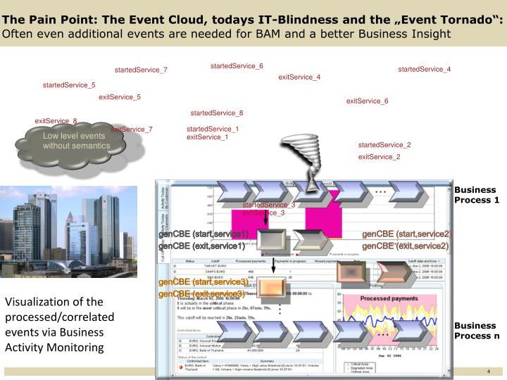 """The Pain Point: The Event Cloud, todays IT-Blindness and the """"Event Tornado"""":"""