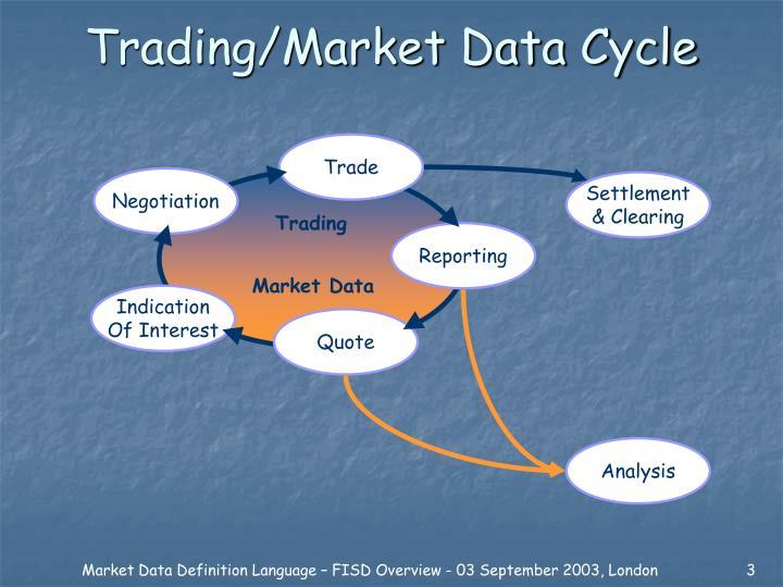 Trading market data cycle