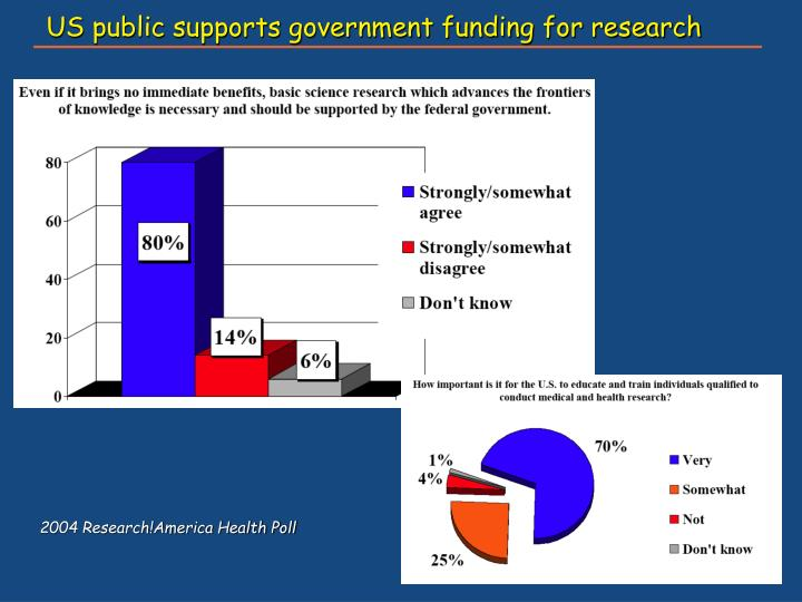 US public supports government funding for research