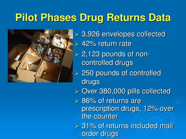 Pilot Phases Drug Returns Data