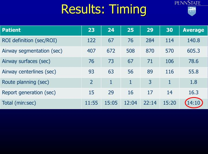 Results: Timing