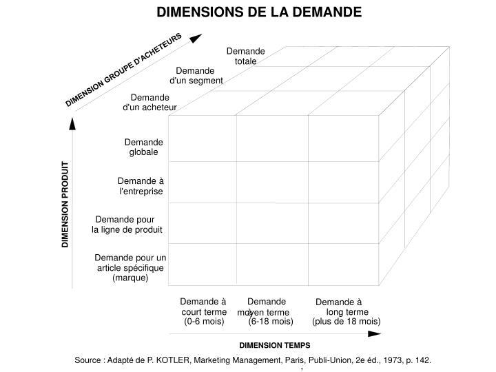 DIMENSIONS DE LA DEMANDE