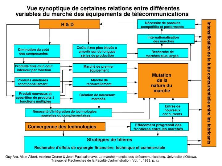 Vue synoptique de certaines relations entre différentes