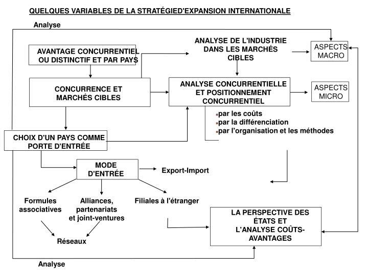 QUELQUES VARIABLES DE LA STRATÉGIED'EXPANSION INTERNATIONALE