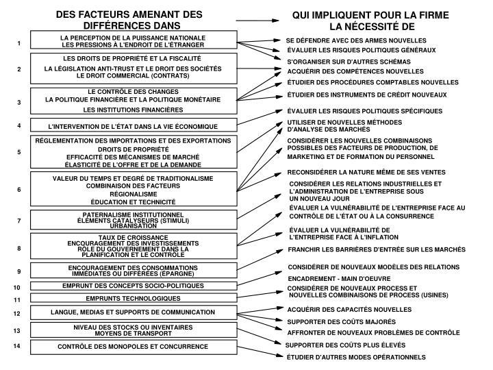 DES FACTEURS AMENANT DES