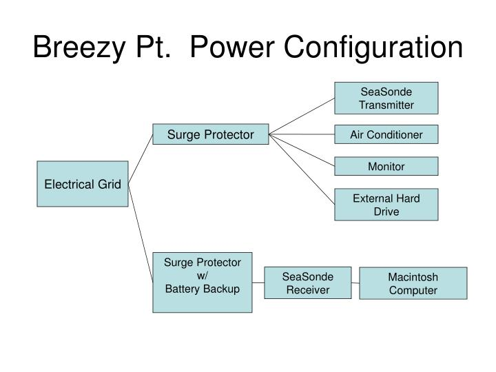 Breezy Pt.  Power Configuration