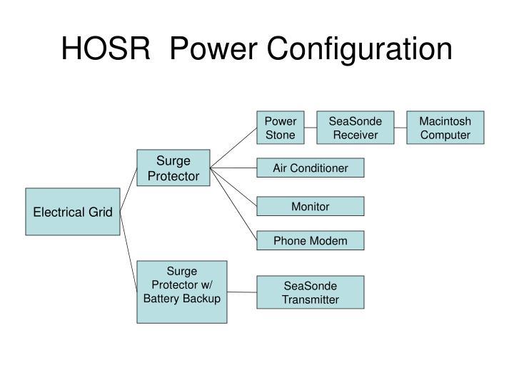 HOSR  Power Configuration