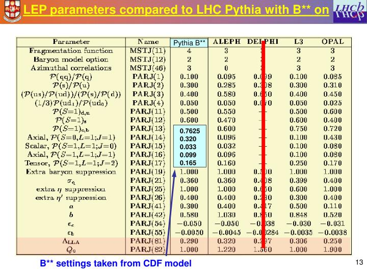 LEP parameters compared to LHC Pythia with B** on