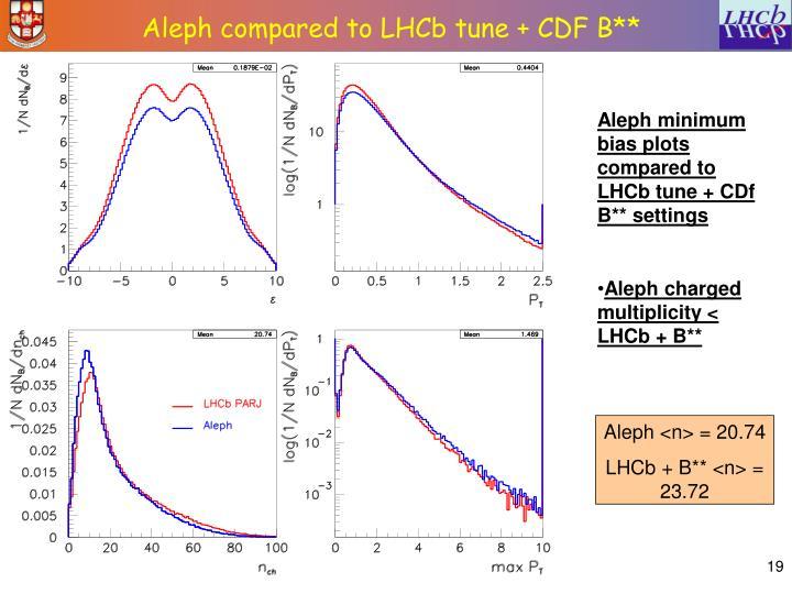 Aleph <n> = 20.74