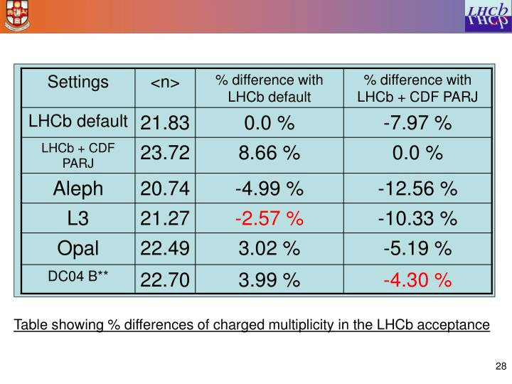 Table showing % differences of charged multiplicity in the LHCb acceptance