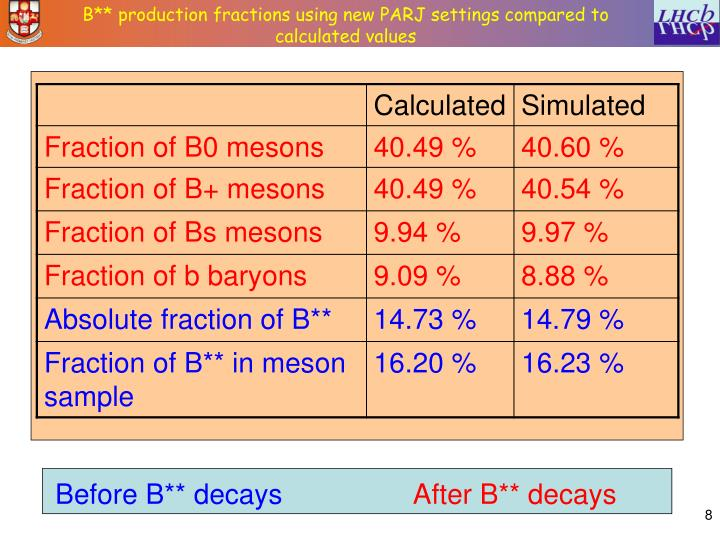 B** production fractions using new PARJ settings compared to calculated values