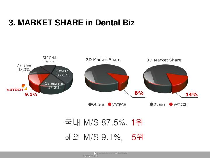 3. MARKET SHARE in Dental Biz