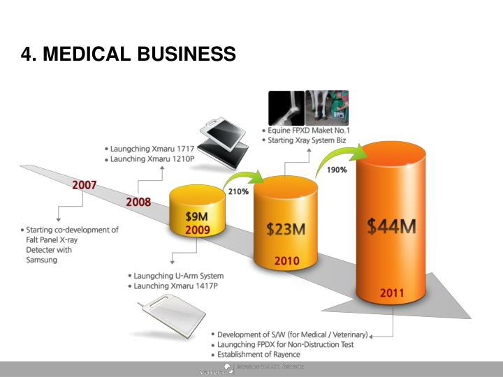 4. MEDICAL BUSINESS