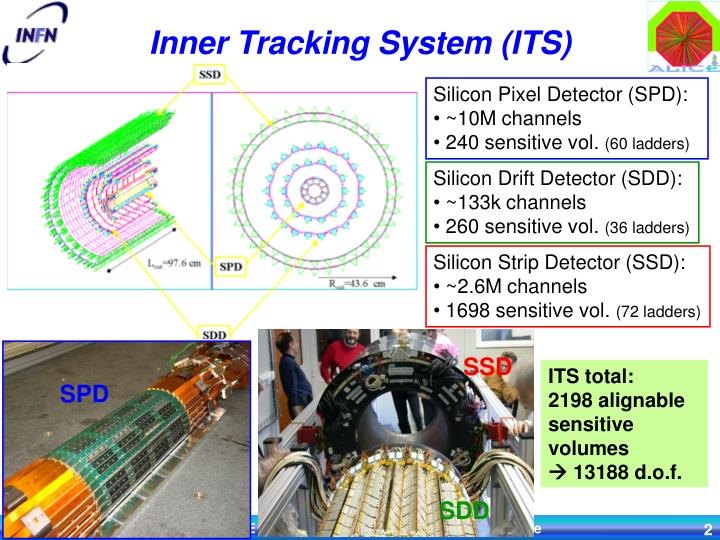 Inner tracking system its