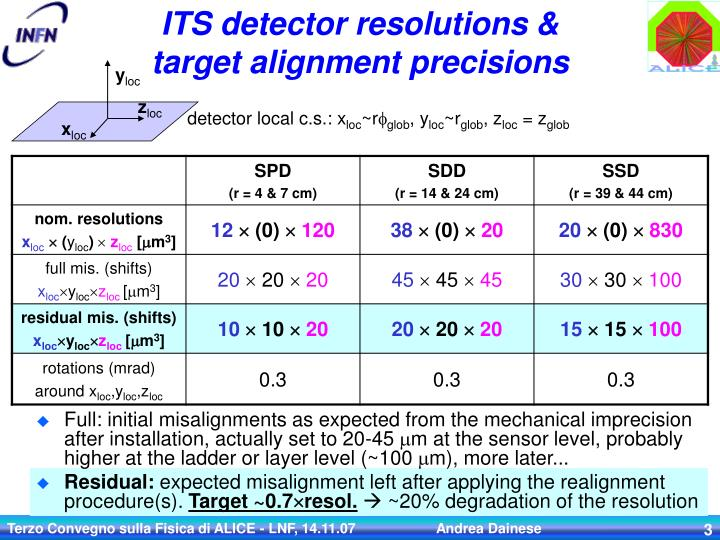Its detector resolutions target alignment precisions