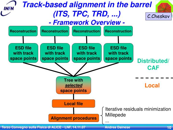 Track-based alignment in the barrel (ITS, TPC, TRD, ...)