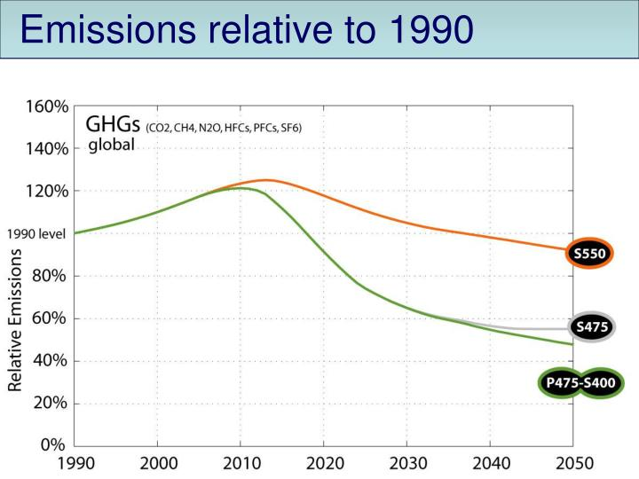 Emissions relative to 1990