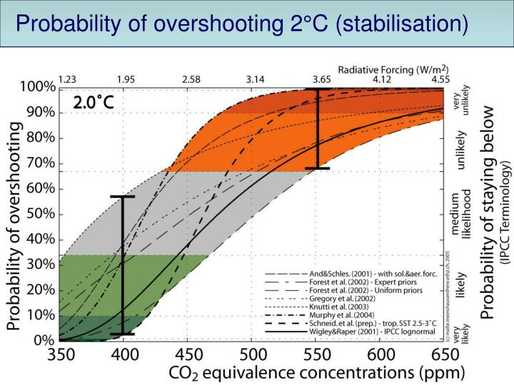 Probability of overshooting 2°C (stabilisation)