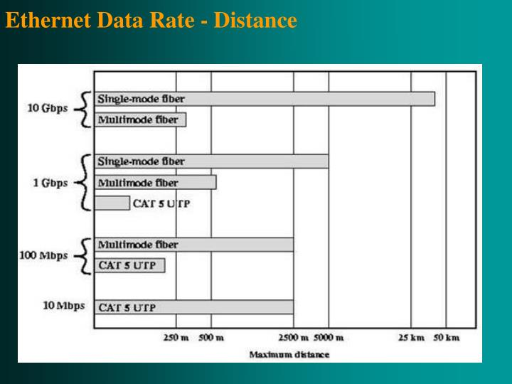 Ethernet Data Rate - Distance
