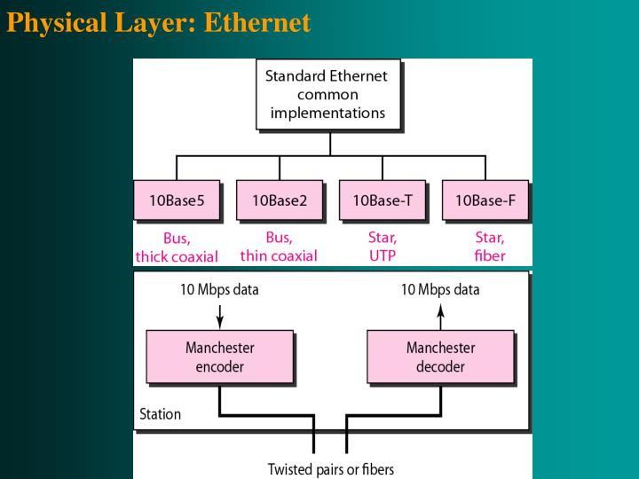 Physical Layer: Ethernet