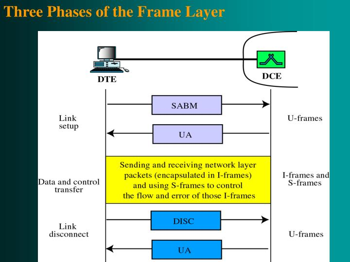 Three Phases of the Frame Layer