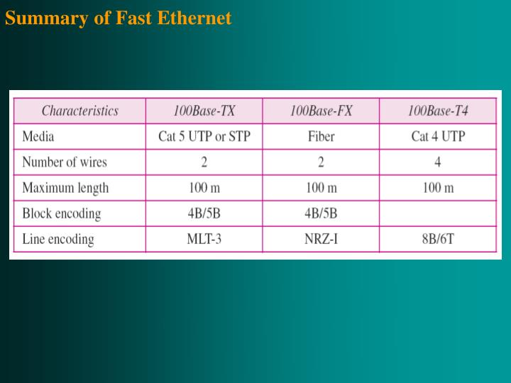 Summary of Fast Ethernet
