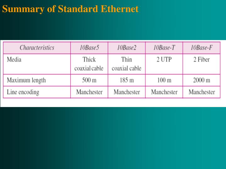 Summary of Standard Ethernet