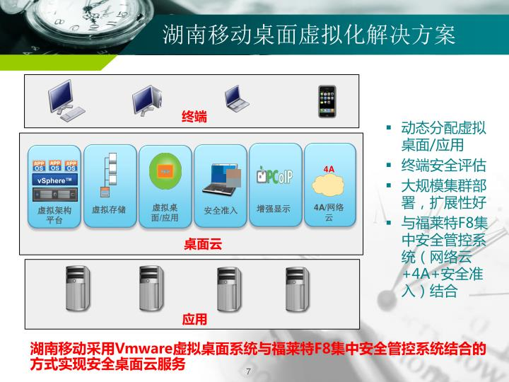 湖南移动桌面虚拟化解决方案