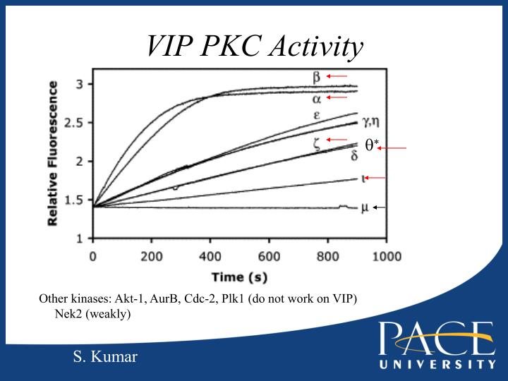 VIP PKC Activity