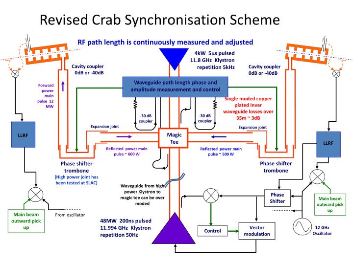 Revised Crab Synchronisation Scheme
