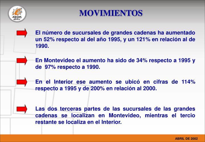 El número de sucursales de grandes cadenas ha aumentado un 52% respecto al del año 1995, y un 121% en relación al de 1990.