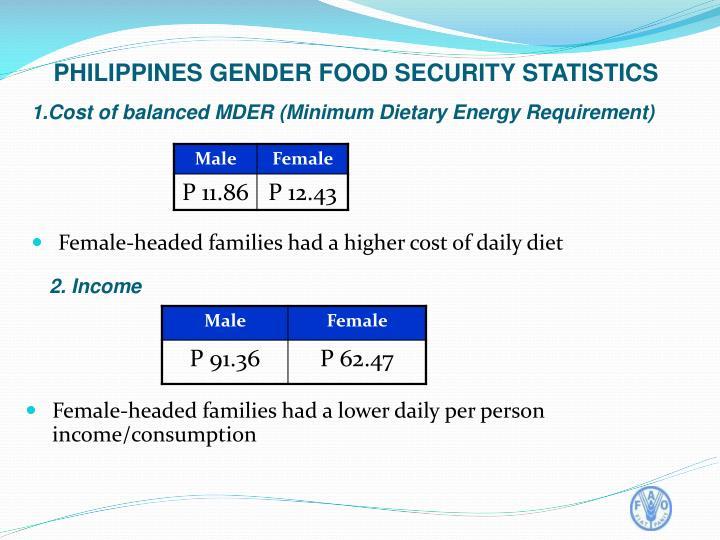 PHILIPPINES GENDER FOOD SECURITY STATISTICS