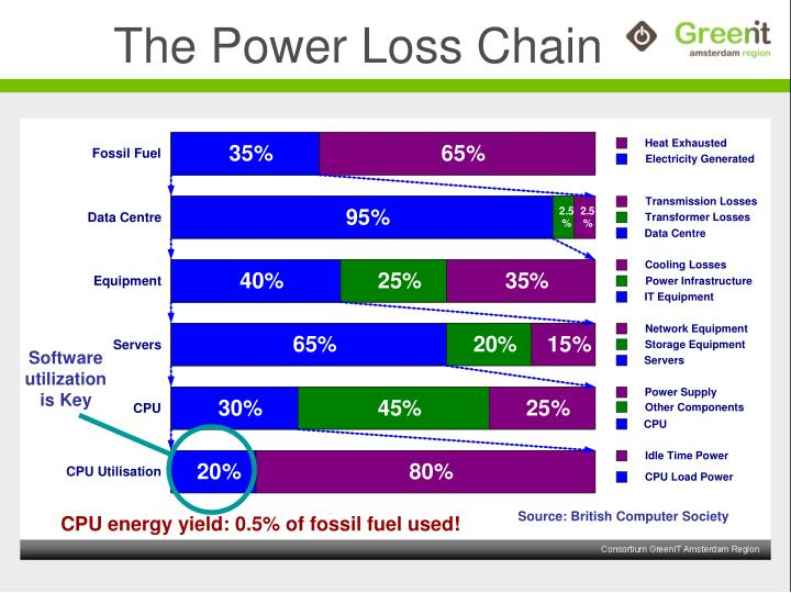 The Power Loss Chain