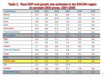 table 2 real gdp and growth rate estimates in the escwa region at constant 2000 prices 2001 2005