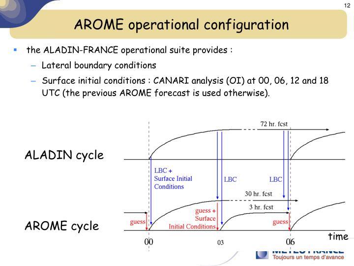 AROME operational configuration