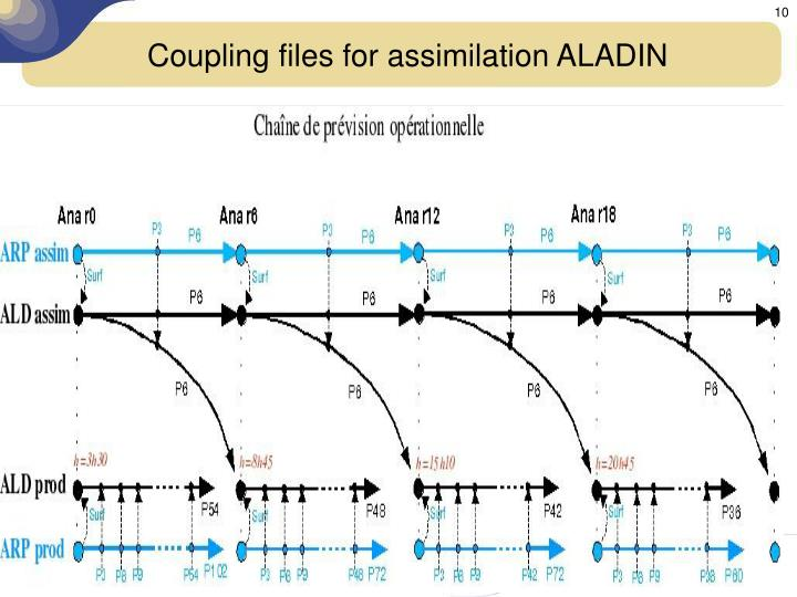 Coupling files for assimilation ALADIN
