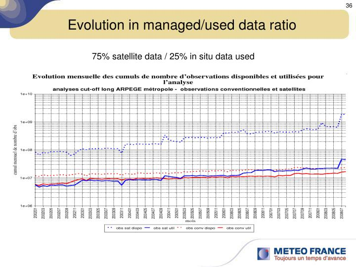 Evolution in managed/used data ratio