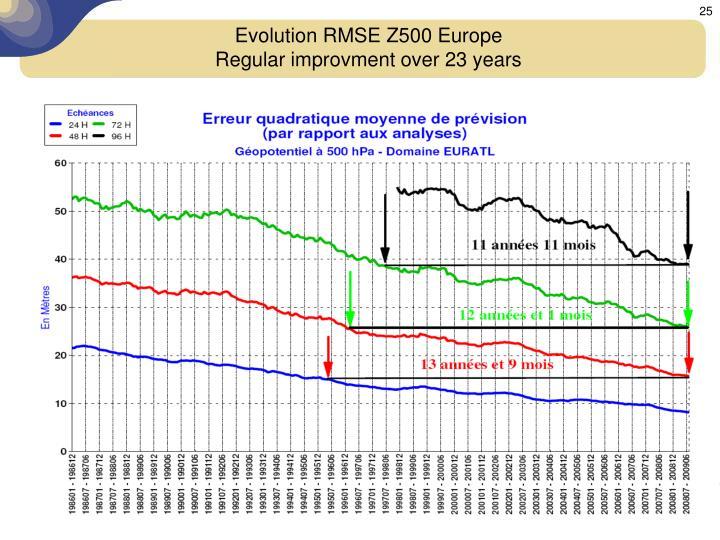 Evolution RMSE Z500 Europe