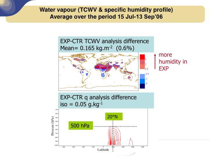 Control TCWV increments        Mean= 0.027 kg.m