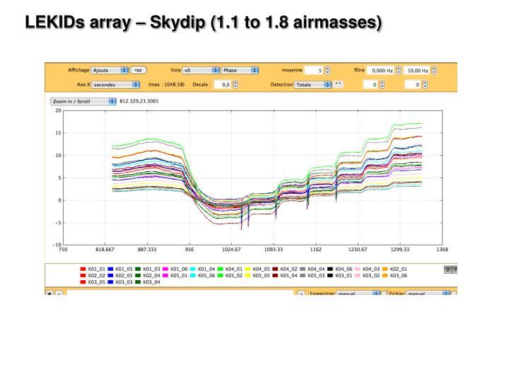 LEKIDs array – Skydip (1.1 to 1.8 airmasses)