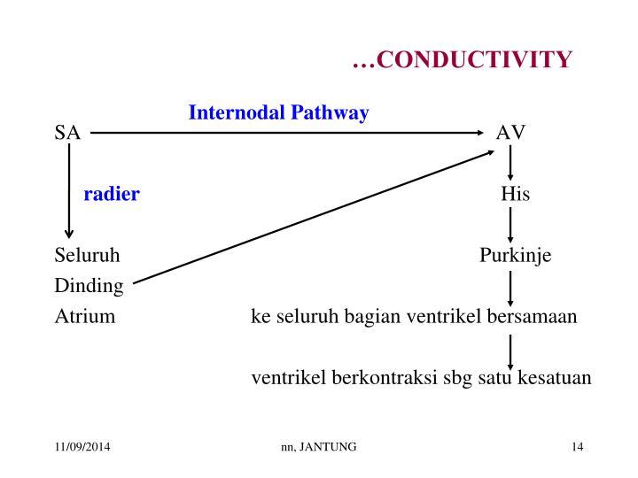 …CONDUCTIVITY