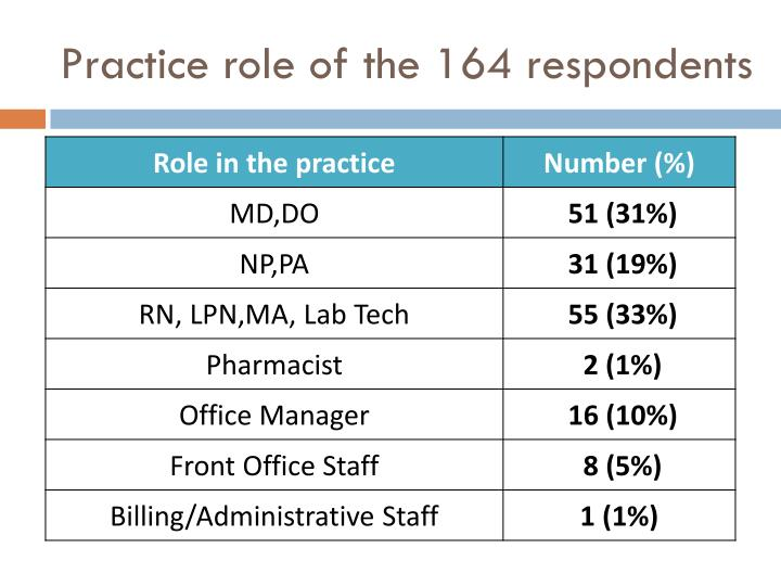 Practice role of the 164 respondents