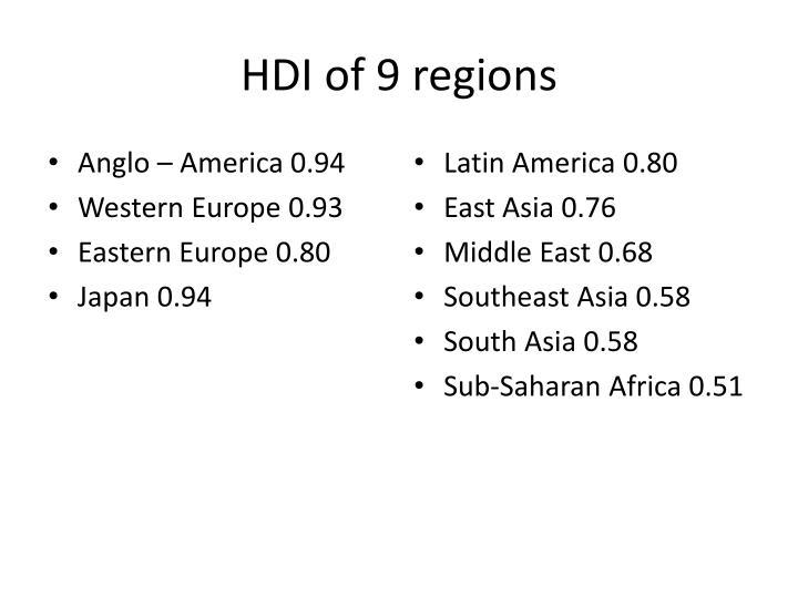 HDI of 9 regions
