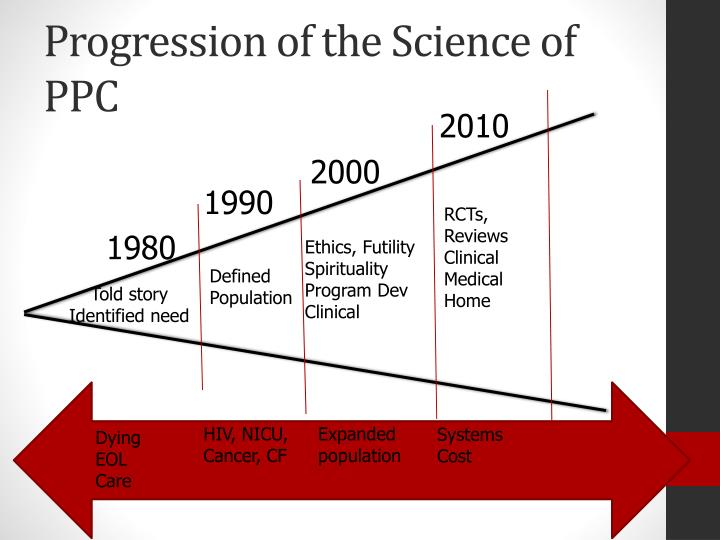 Progression of the Science of PPC