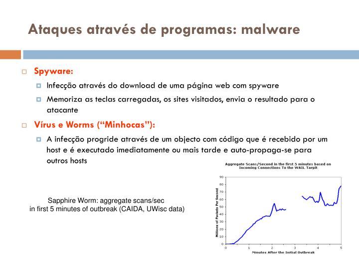 Spyware: