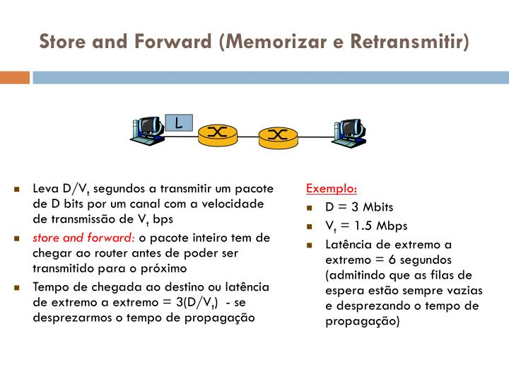 Store and Forward (Memorizar e Retransmitir)