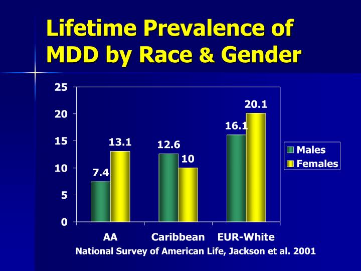 Lifetime Prevalence of MDD by Race