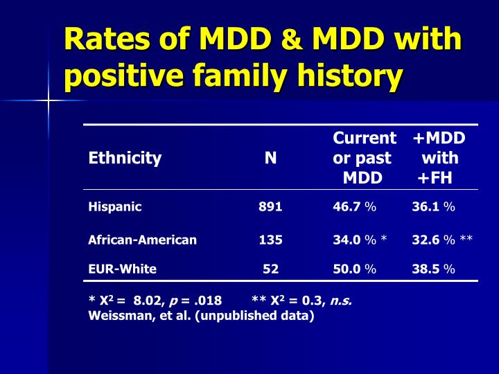 Rates of MDD