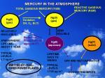 mercury in the atmosphere